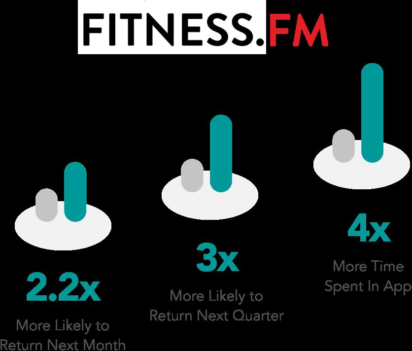 fitnessfm stats